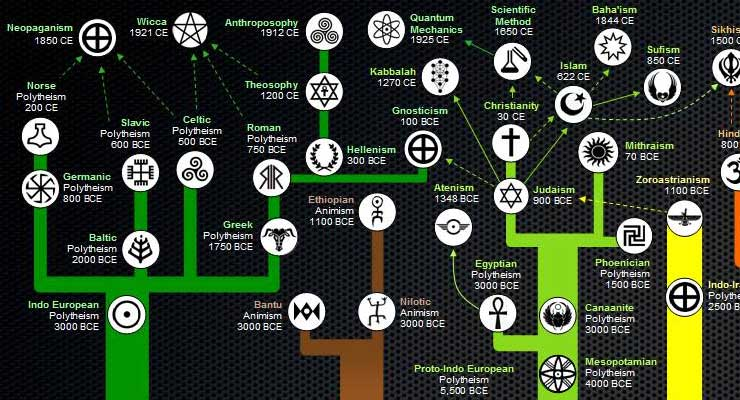 religion tree diagram 3 way toggle switch guitar wiring here's an awesome map of the evolution religions