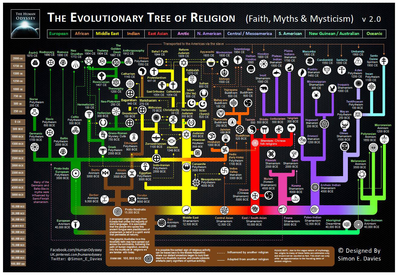 Here S An Awesome Map Of The Evolution Of World Religions