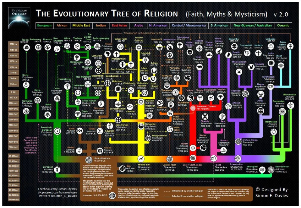 medium resolution of here s an awesome map of the evolution of world religions christianity and islam venn diagram diagram of religion