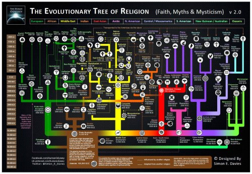 small resolution of here s an awesome map of the evolution of world religions christianity and islam venn diagram diagram of religion