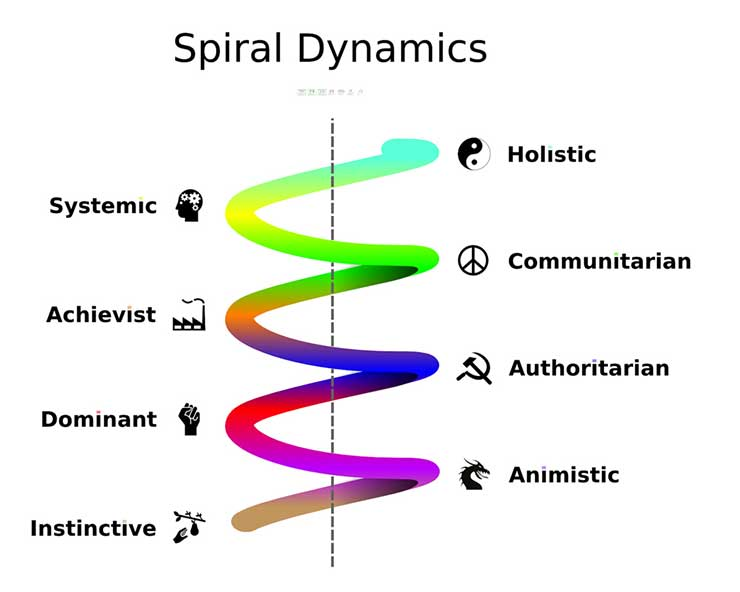 Ken Wilber Spiral Dynamics