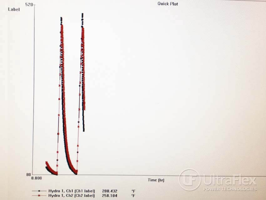 Thermocouple temperature chart
