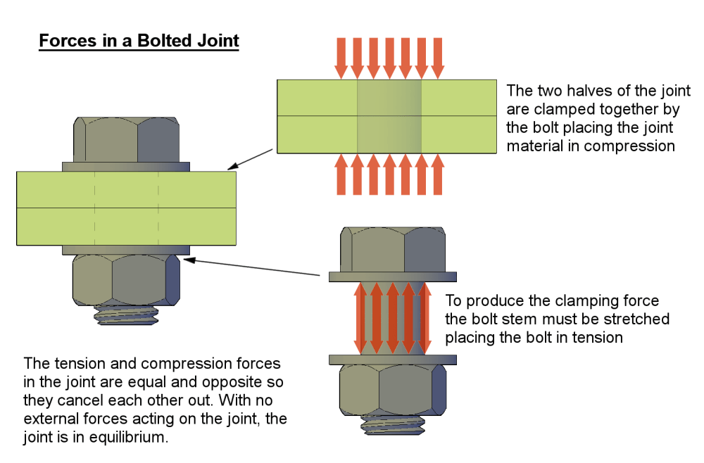 medium resolution of bolted joint fig1