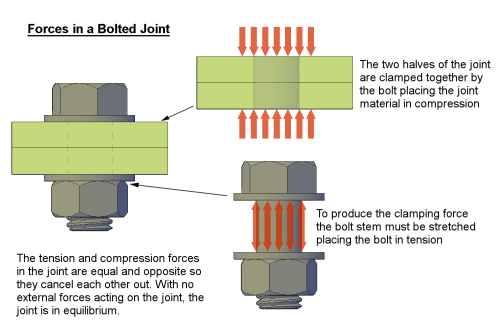 small resolution of bolted joint fig1