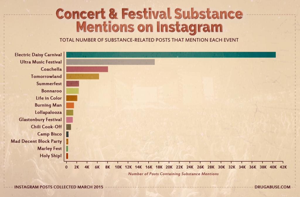 Drug fest infographic b