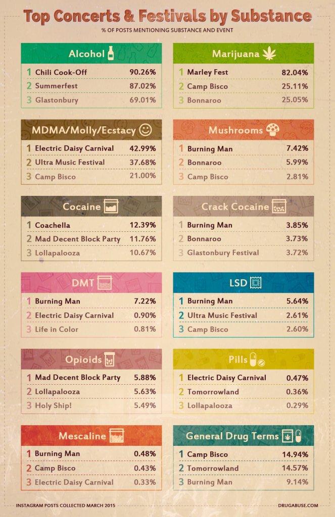 Drug fest infographic d