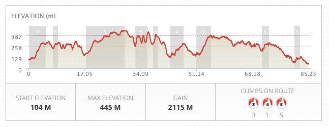 Hardmoors Route Profile