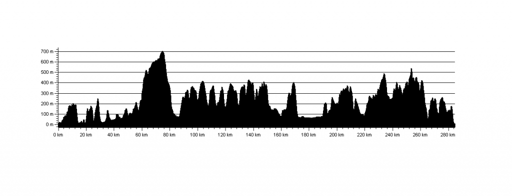 King Offas Dyke Race Elevation Profile