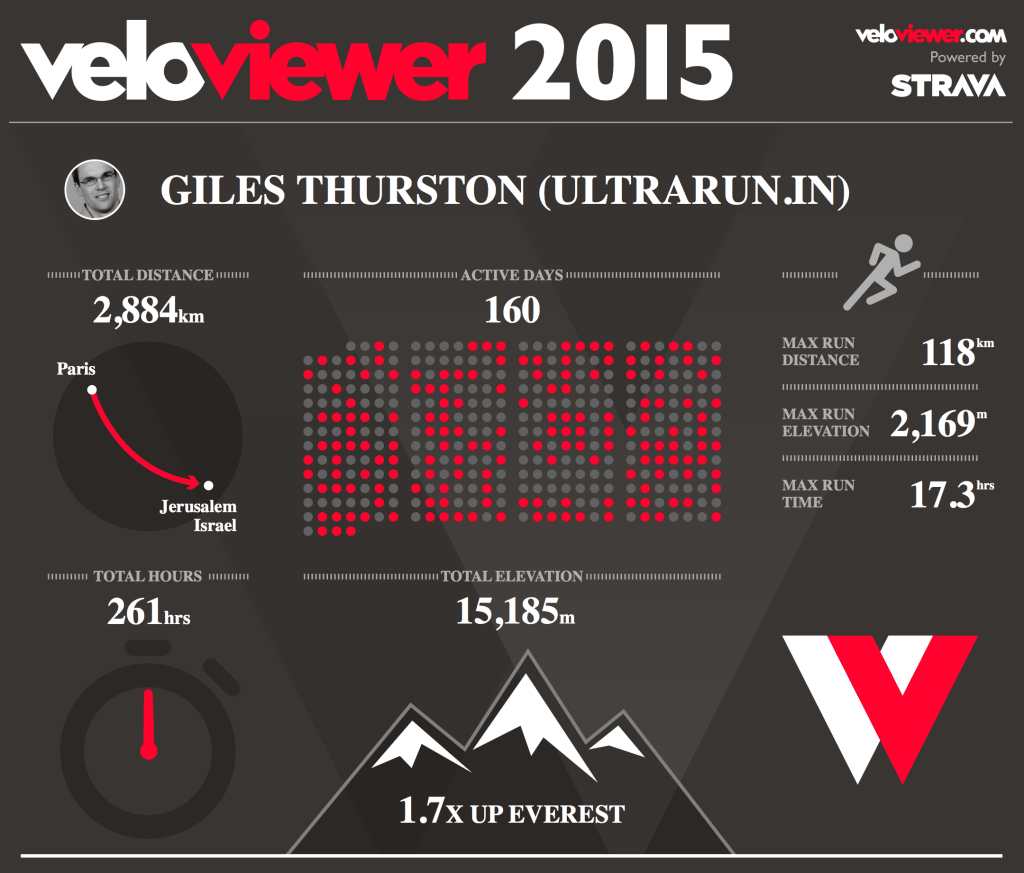 My Strava Stats for 2015, courtesy of veloviewer.com
