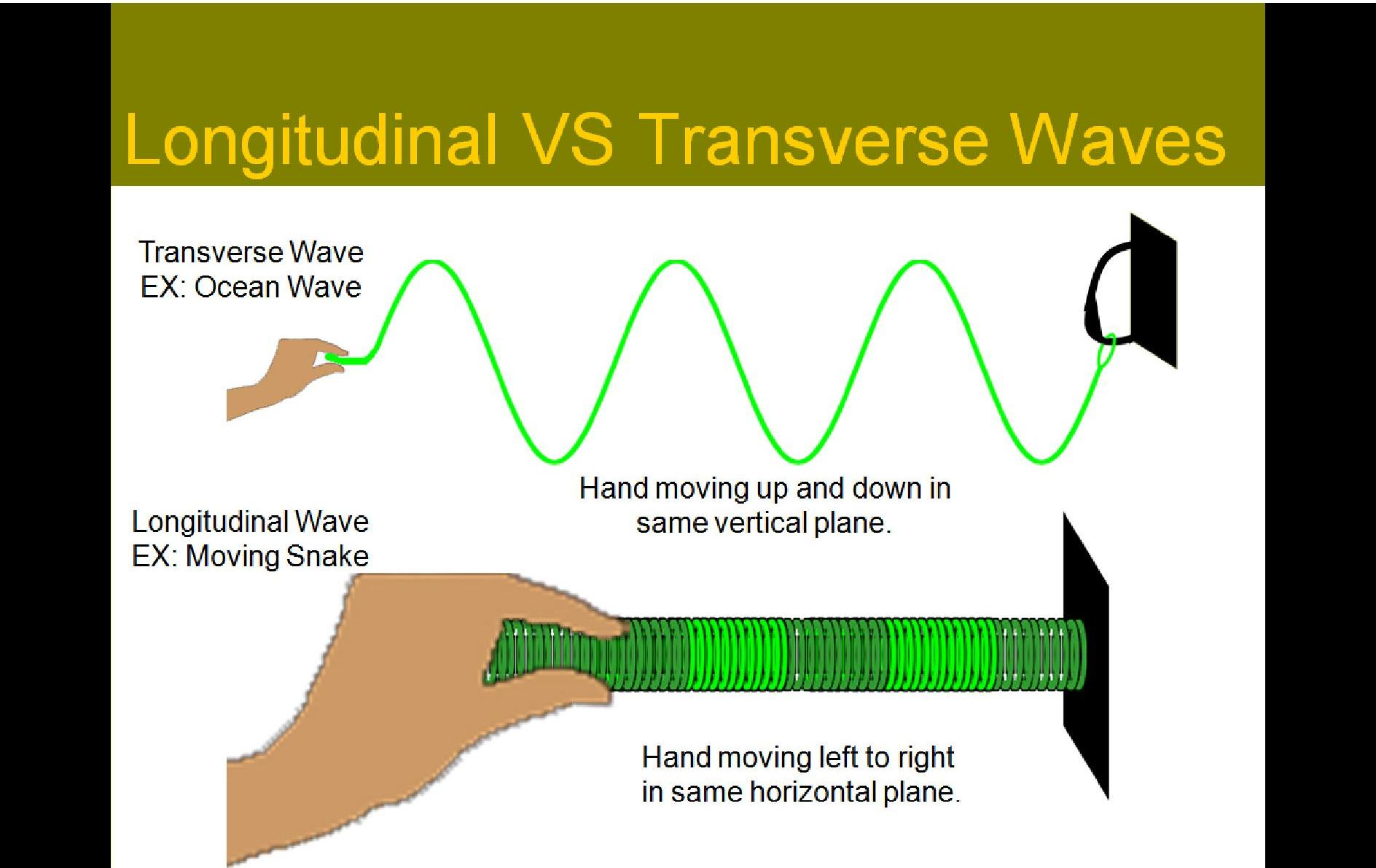 Production Of Sound Waves