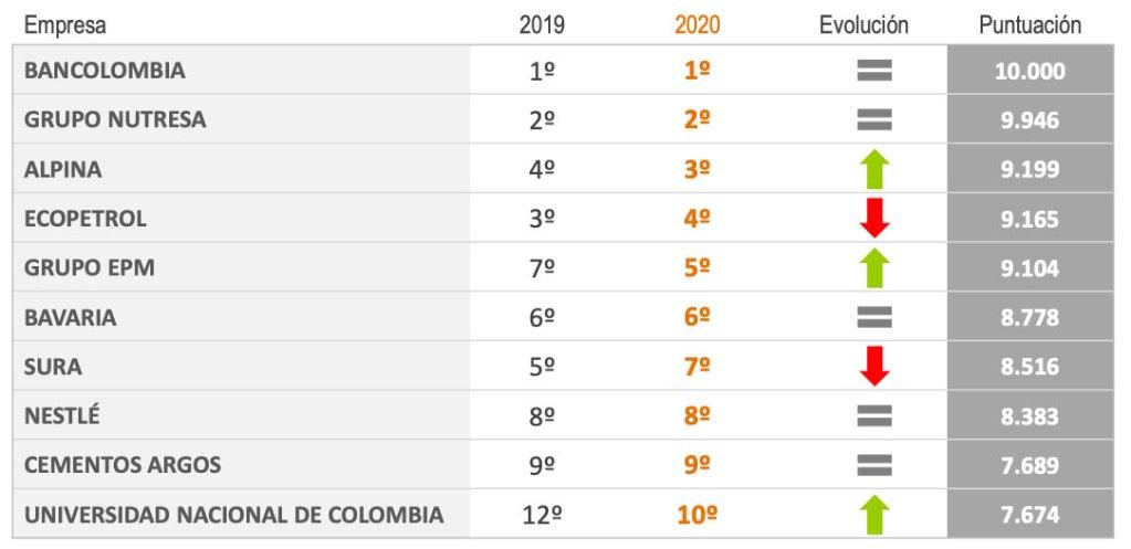 10-empresas-donde-trabajan-los-mas-talentosos-de-colombia-ultravioleta