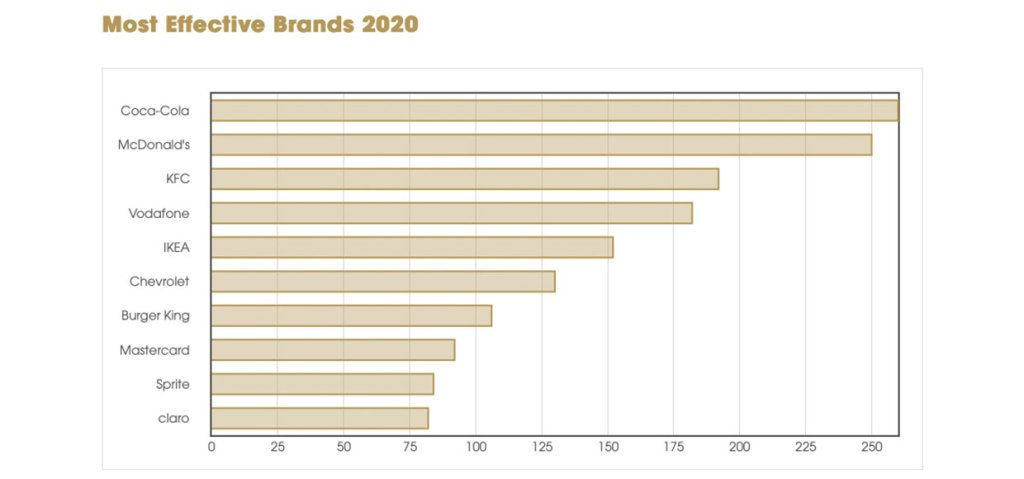 effie-index-2020-brands