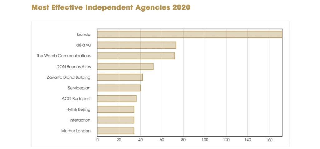 effie-index-2020-independent