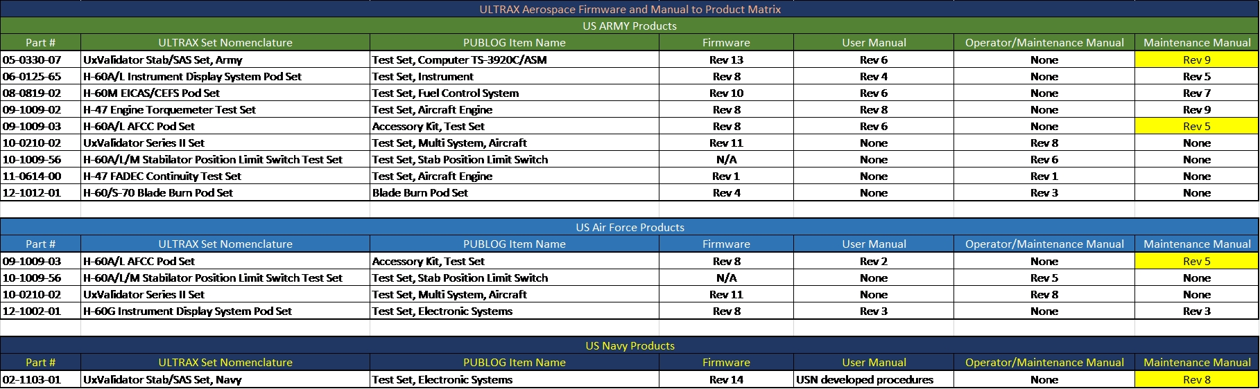 hight resolution of ultrax products firmware and manual matrix 05242019 fixed