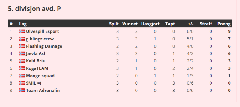 CSR3 TL2019 Tabell.png
