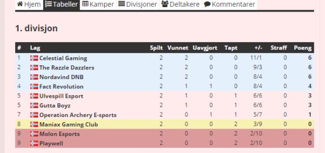 RL S2K2 Resultat Tabell