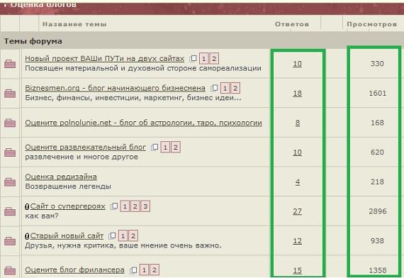 оценка блогов