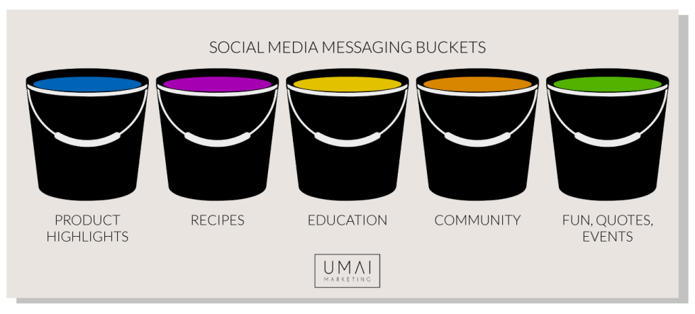 Example of social media messaging buckets to use Instagram to grow you business