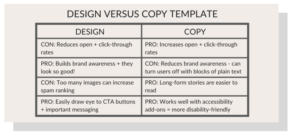 marketing email best practices design or copy