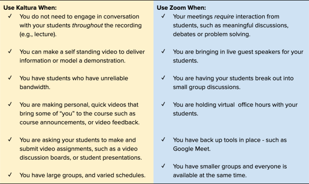 A comparison of features of Zoom and Kaltura