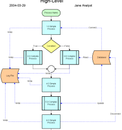 a process flow diagram for the project similar to the high level sample [ 827 x 1023 Pixel ]