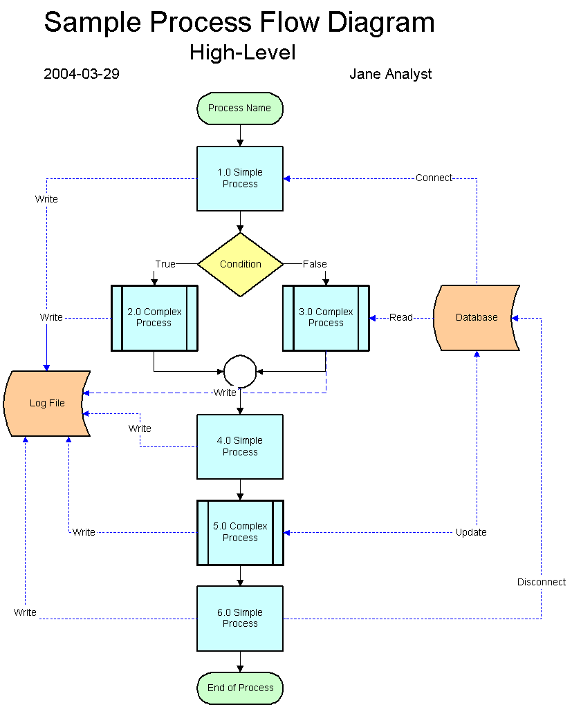 hight resolution of a process flow diagram for the project similar to the high level sample