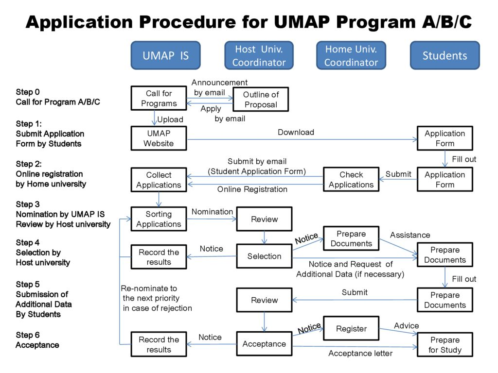 thumbnail of Application_Procedure_for_UMAP_Programs_(at_a_glance)