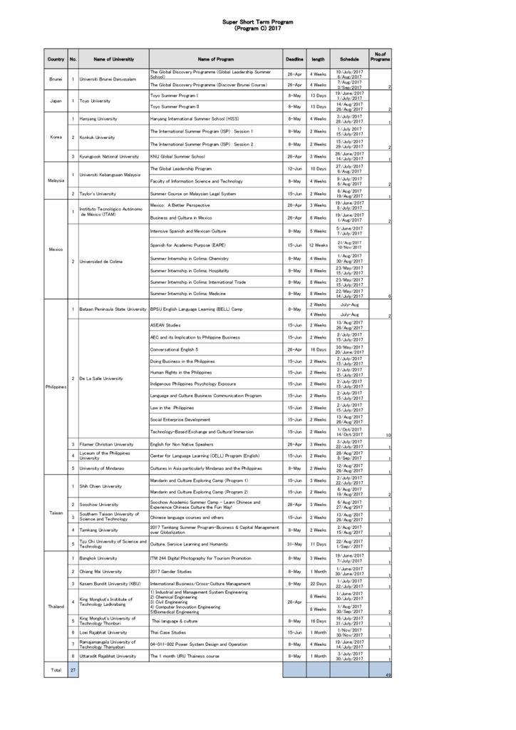 thumbnail of List_of_Program_C_2017_Participating_Universities_rev1