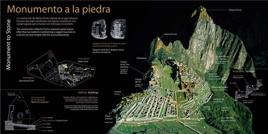 Mapa de Machu Picchu - O que ver e fazer na cidade sagrada
