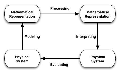 umdberg / Modeling with Mathematics (2013)