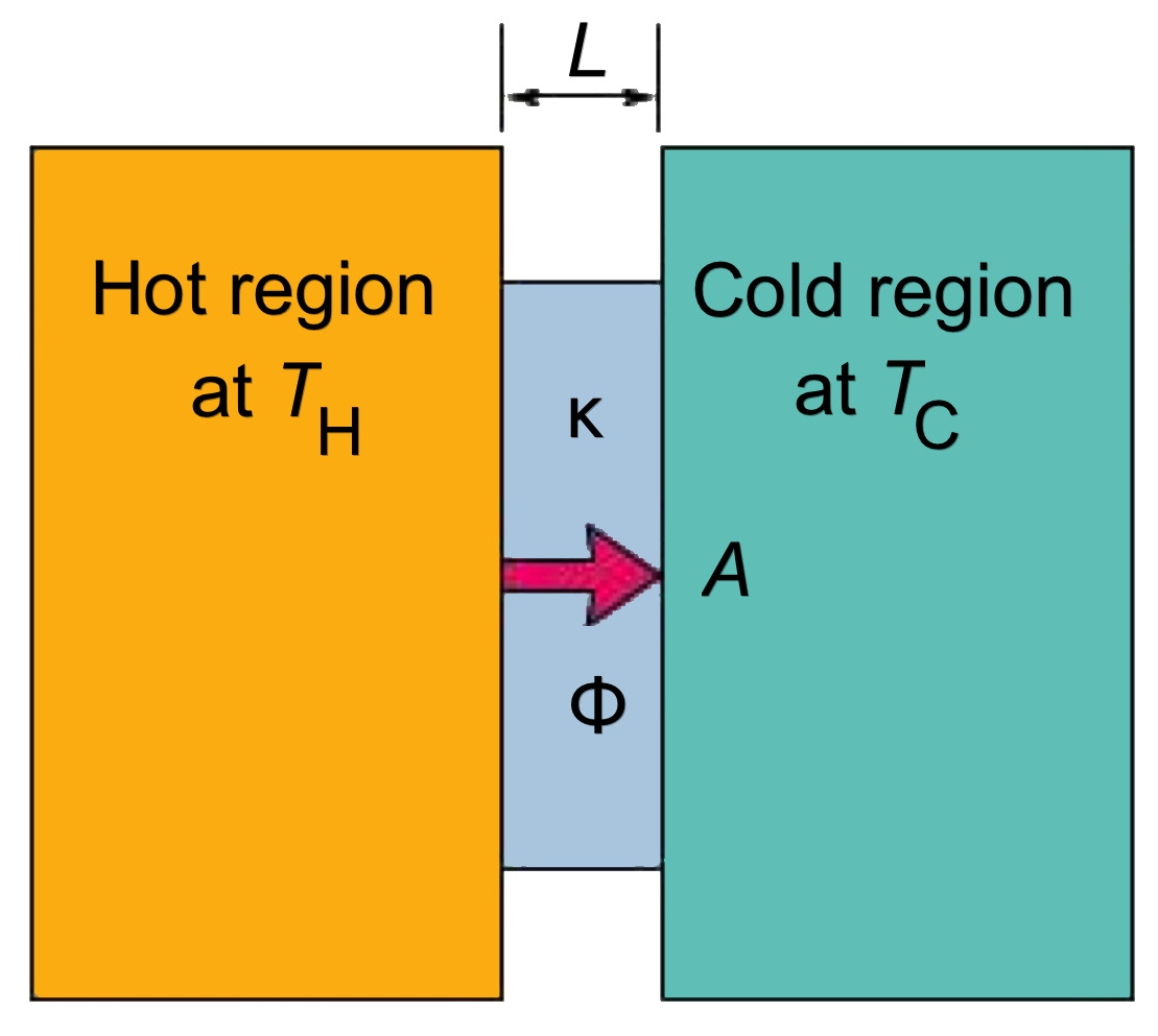 Heat Transfer Equation Example