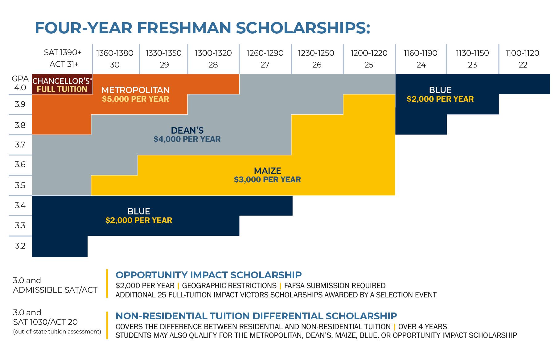 Freshman Scholarships 20