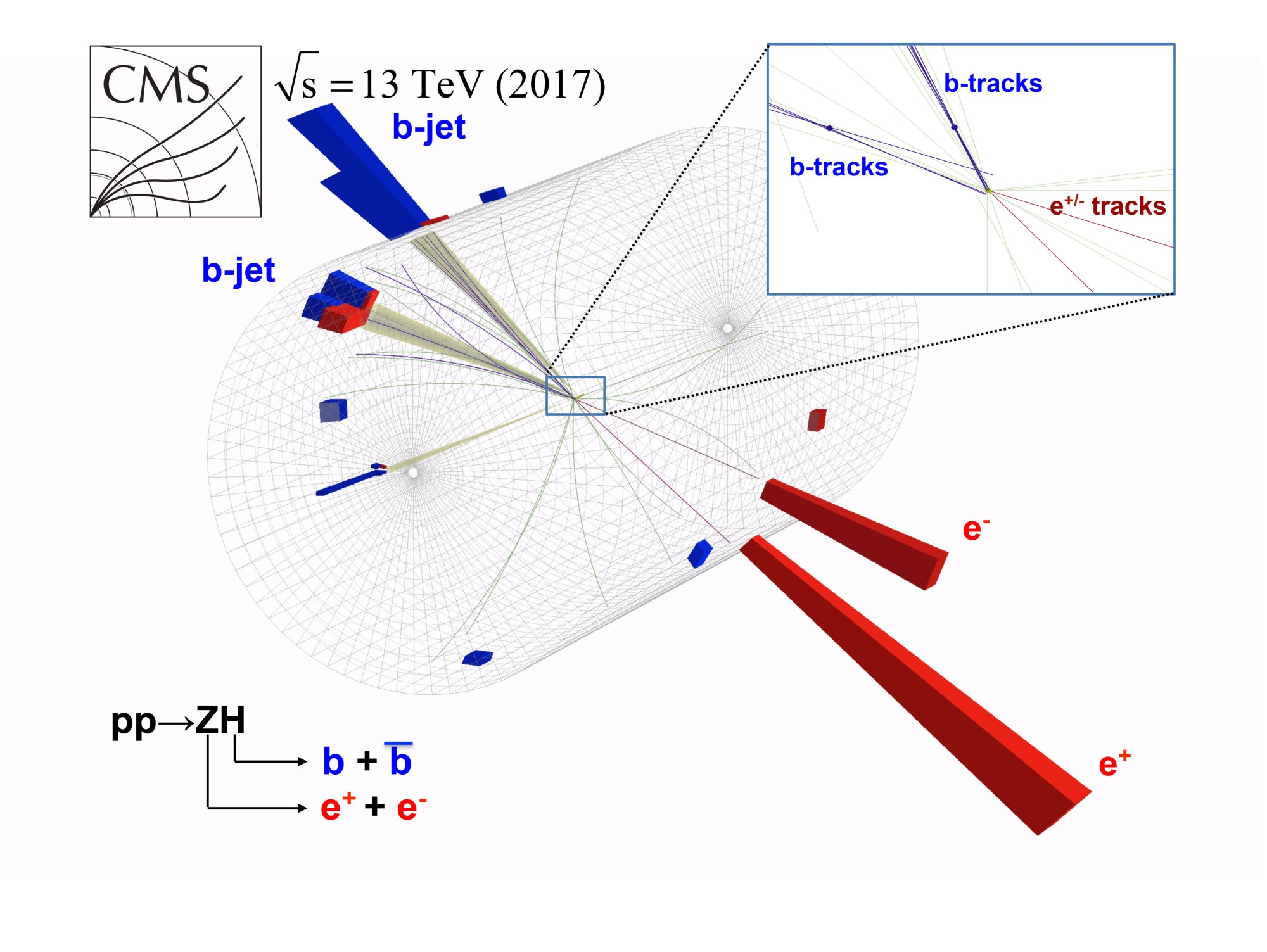 hight resolution of candidate event showing the associated production of a higgs boson and a z boson with the subsequent decay of the higgs boson to a bottom quark and its