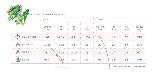 Nutriton Chart