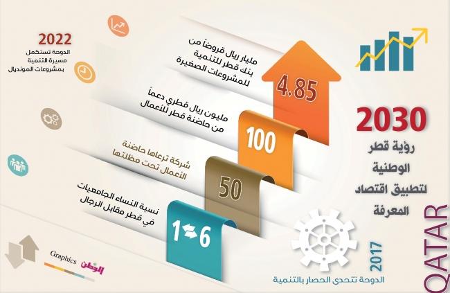 رؤية قطر 2030 لتطبيق اقتصاد المعرفة