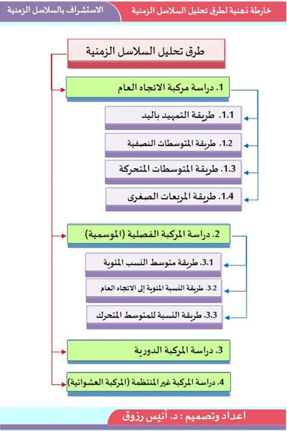 خارطة ذهنية لطرق تحليل السلاسل الزمنية | الاستشراف بالسلاسل الزمنية | إعداد وتصميم د. أنيس رزوق