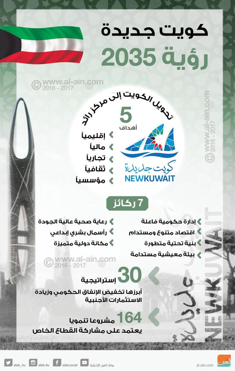 رؤية الكويت | كويت جديدة | رؤية 2035 | تحويل الكويت إلى مركز رائد