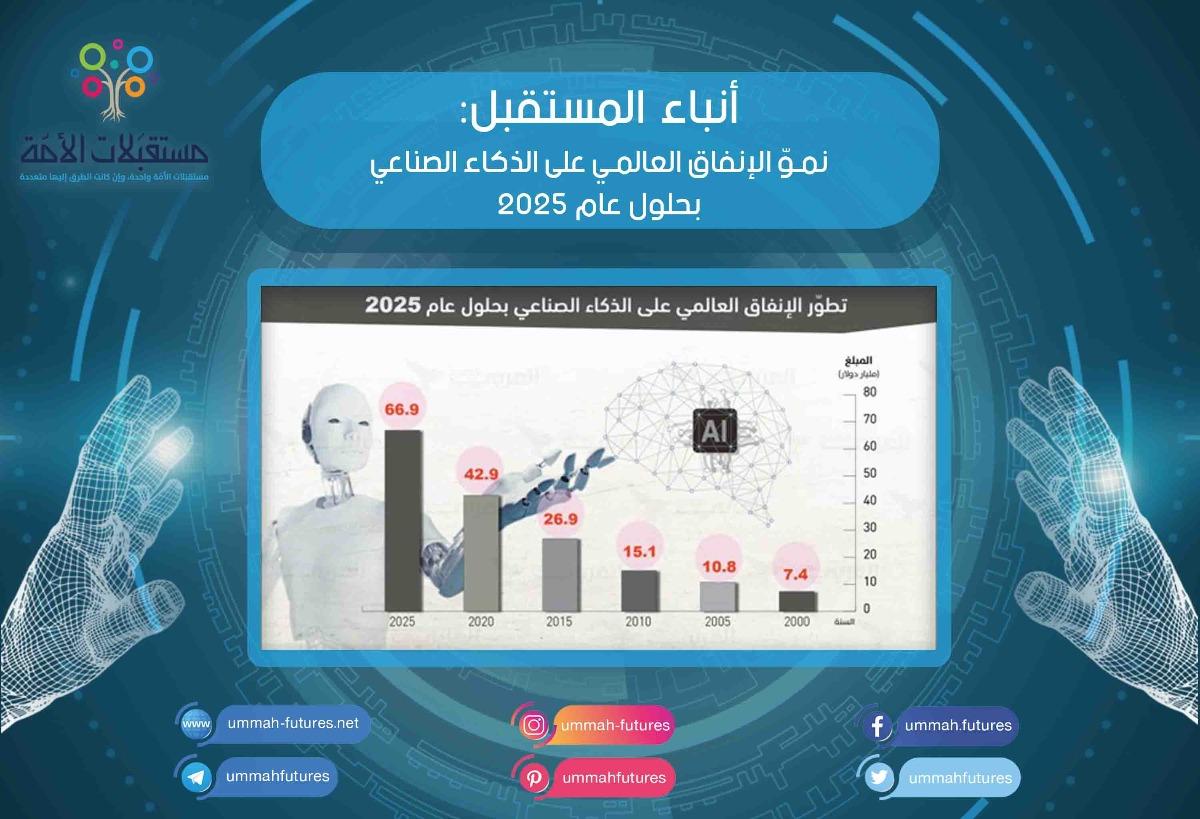 نموّ الإنفاق العالمي على الذكاء الصناعي بحلول عام 2025