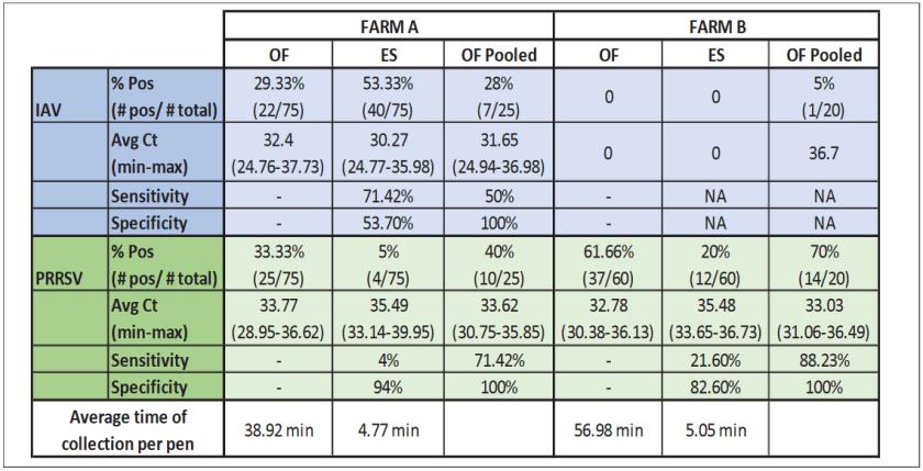 Homann PRRS flu Oral fluid water cup sample comparison