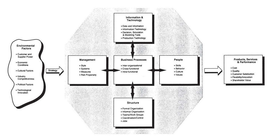Business Process Change Model