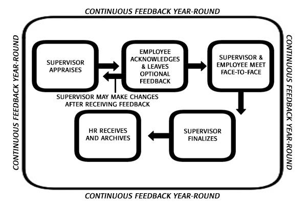 Staff Assessment Management System (SAMS)
