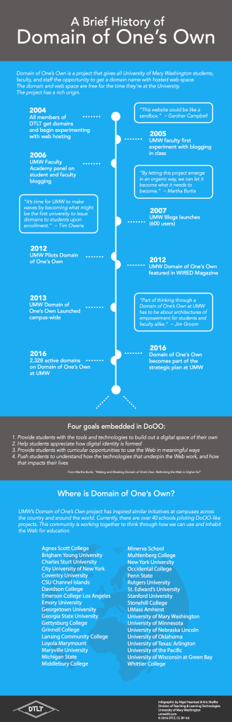 An infographic of the history of Domain of One's Own at the University of Mary Washington