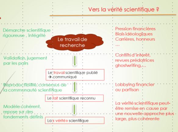 Etapes de la démarche vers la vérité scientifique