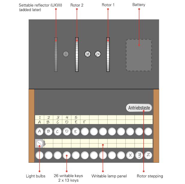 История загадочной и легендарной шифровальной Enigma 9