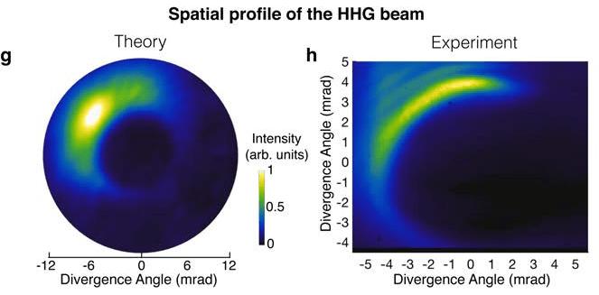 Физики обнаружили новое свойство света 5