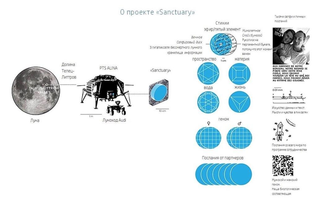 Проект «Sanctuary»: «Отправка генома мужчины и женщины на Луну». 4