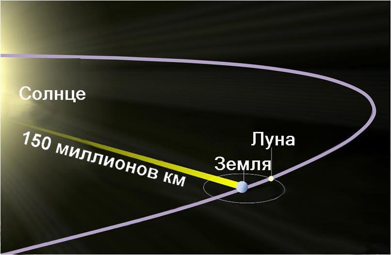 Существует ли нечто, способное передвигаться быстрее скорости света? 3