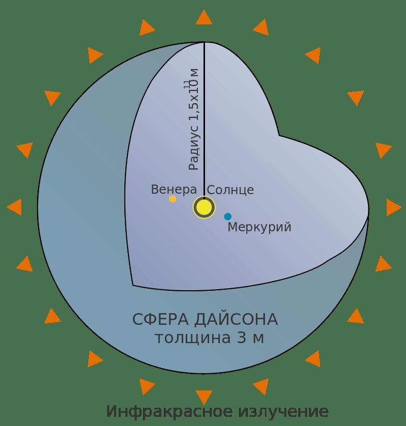 Скончался физик и математик Фримен Дайсон 4