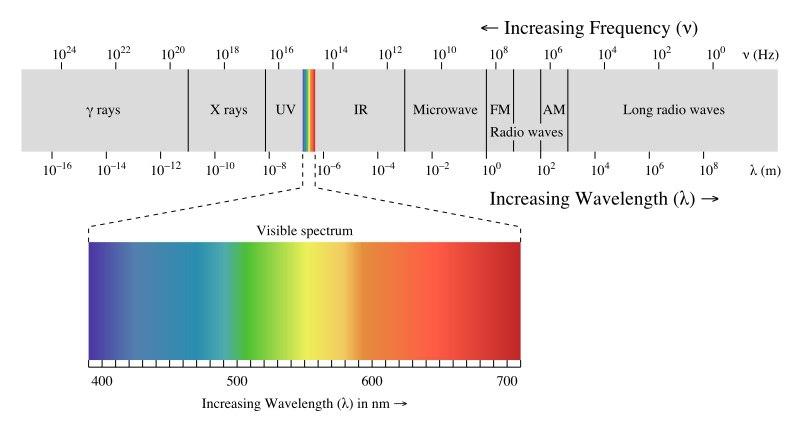 Из чего состоят  ультрафиолетовые лучи? 2
