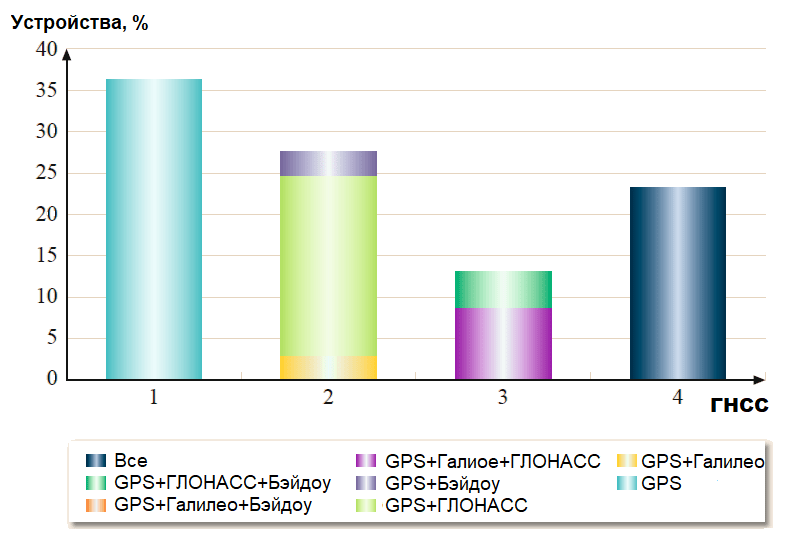 Разнообразие искусственных спутников Земли 15